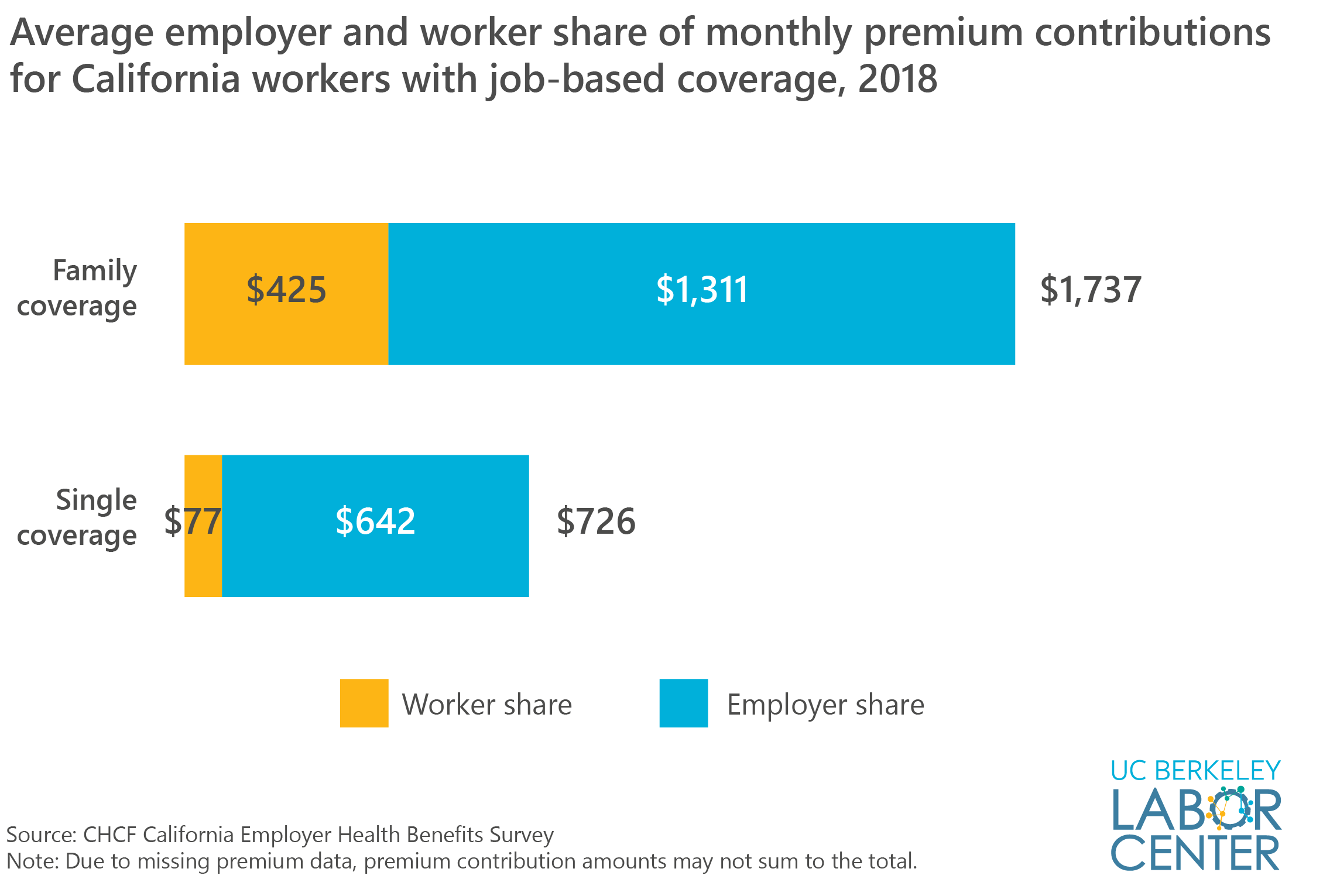 monthly premium contributions