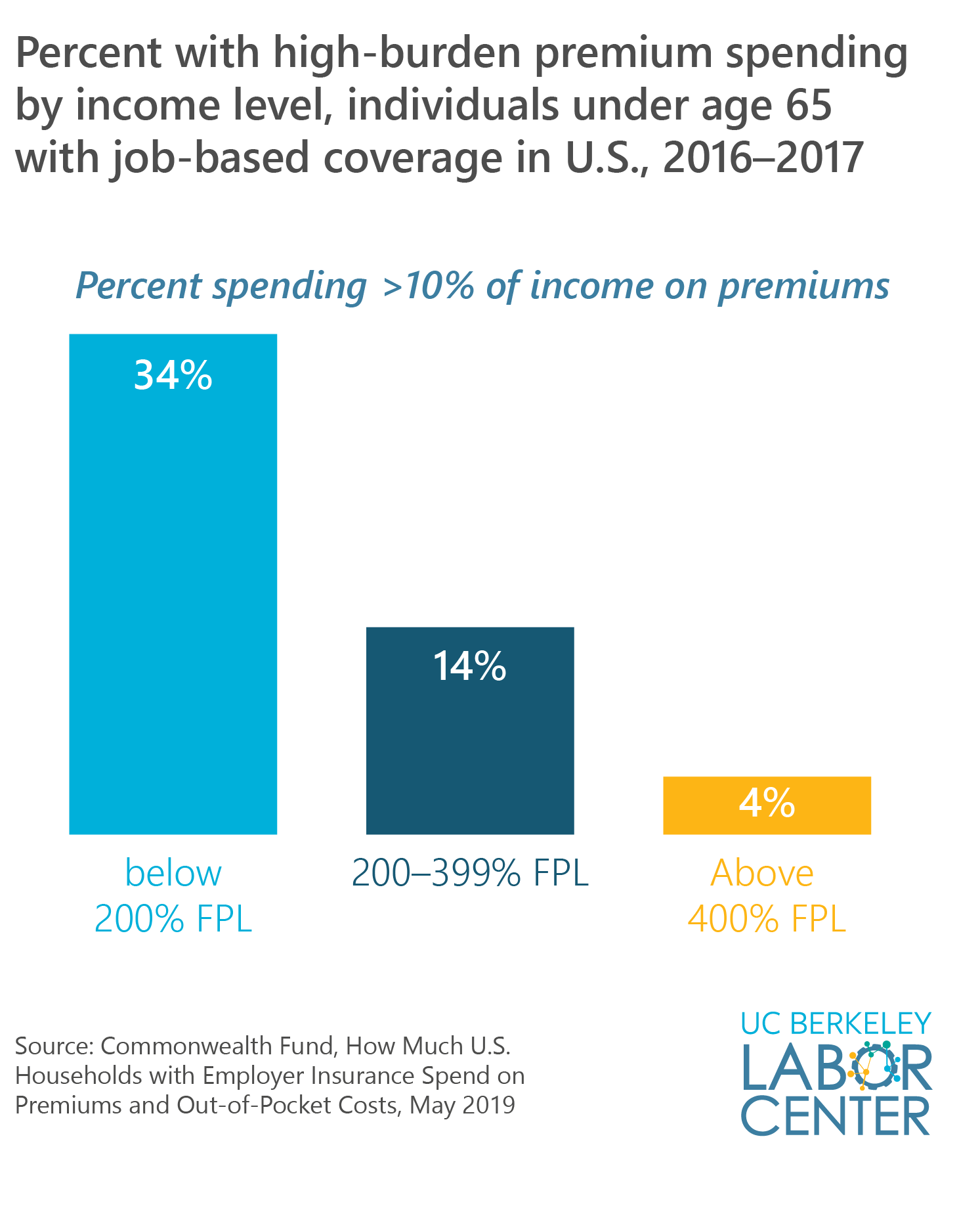 percent with high-burden premium