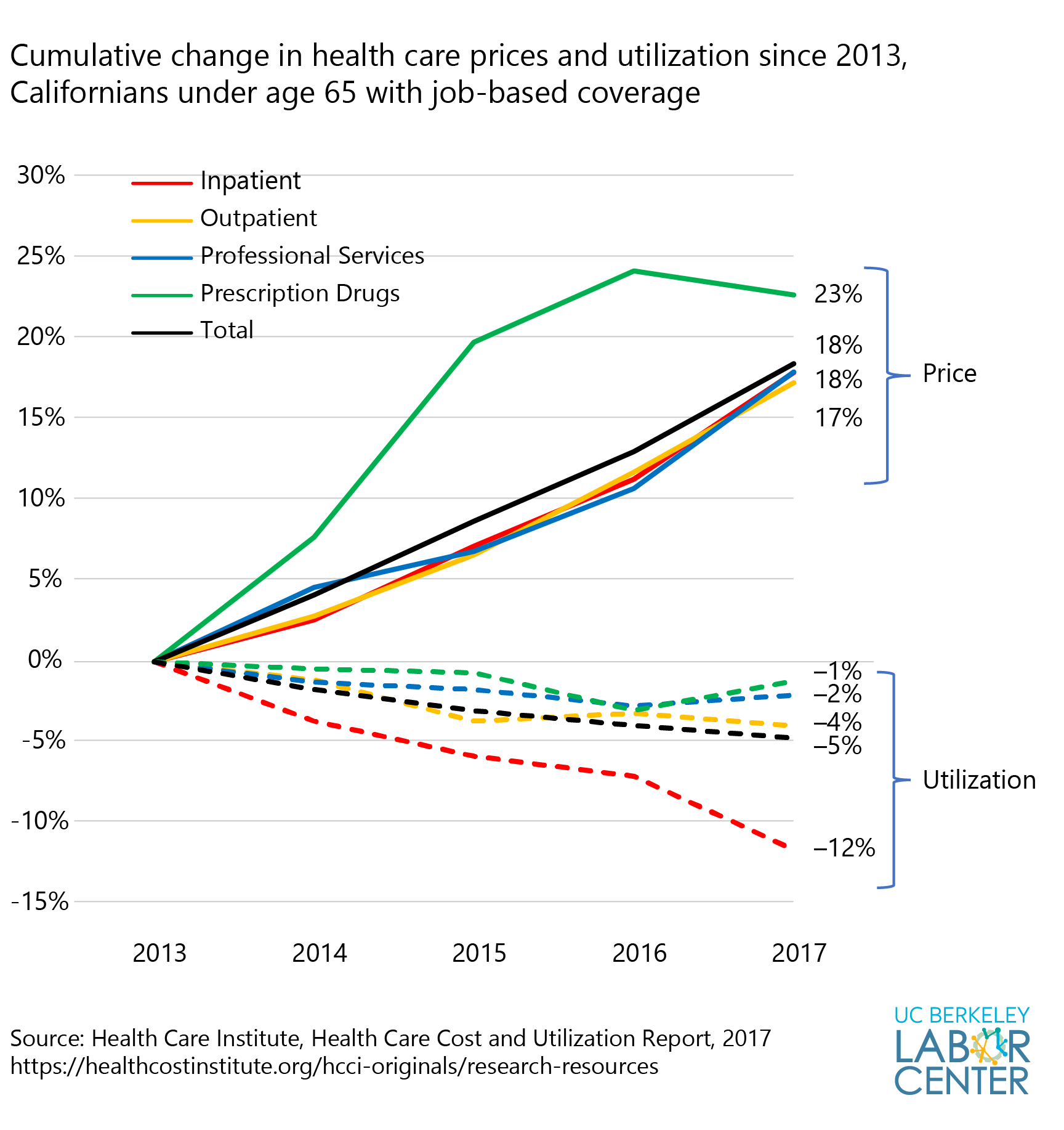 Cumulative change in health care prices and utilization since 2013