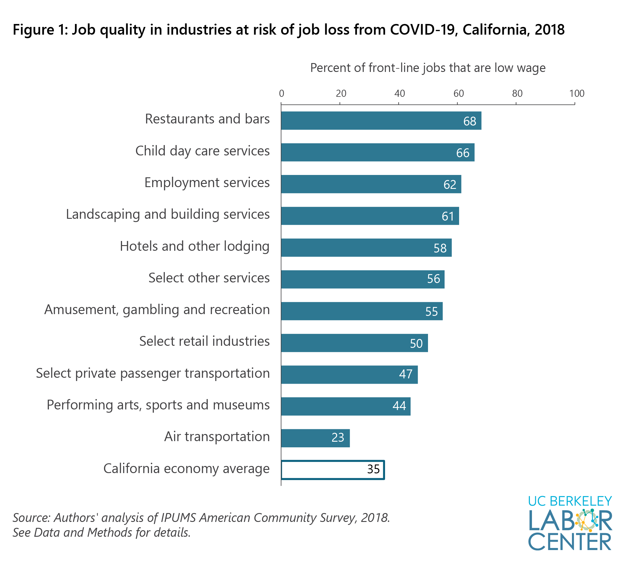 Industries At Direct Risk Of Job Loss From Covid 19 In California A Profile Of Front Line Job And Worker Characteristics Center For Labor Research And Education Uc Berkeley