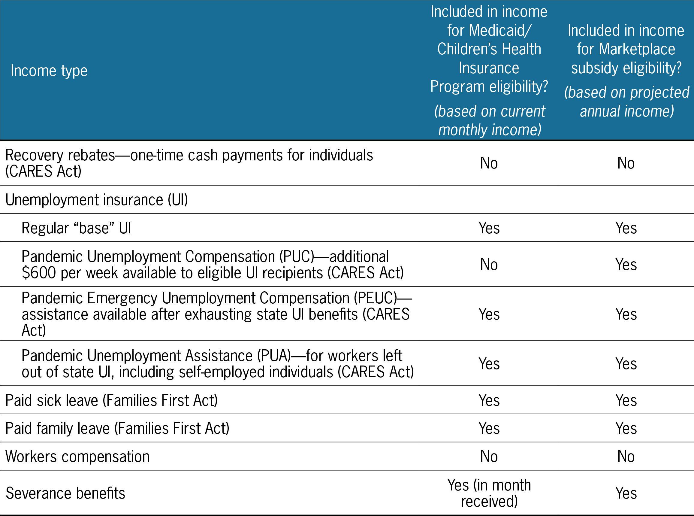 Modified Adjusted Gross Income Under The Affordable Care Act Updated With Information For Covid 19 Policies Center For Labor Research And Education Uc Berkeley